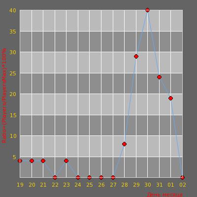 Статистика посещаемости сервера ЛУЧШИЙ ИЗ ЛУЧШИХ [DUST 2x2 M9CO]