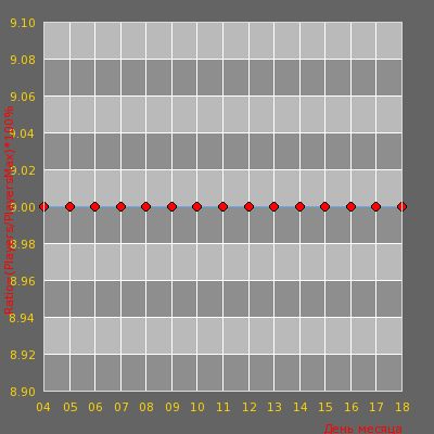 Статистика посещаемости сервера [CS-OS.RU] PUBLIC _______________________