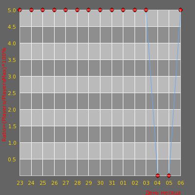 Статистика посещаемости сервера izLapzLa.ru >> Predator