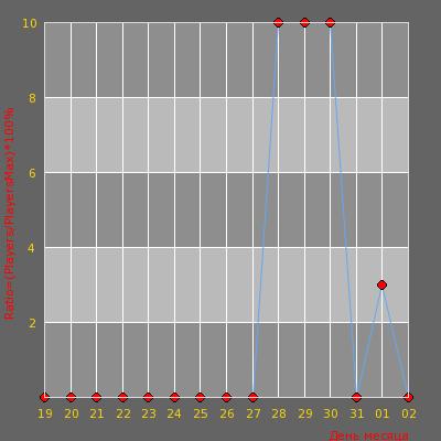Статистика посещаемости сервера cobra ^ tm ^ kiev+18