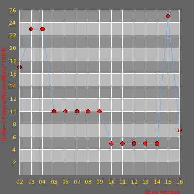 Статистика посещаемости сервера Позитивный DeathRun :D #1 © by PraVitelb