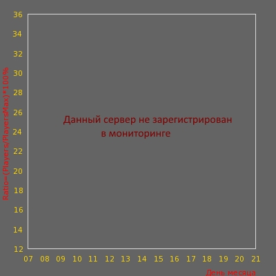 Статистика посещаемости сервера CSO.LT # Automix