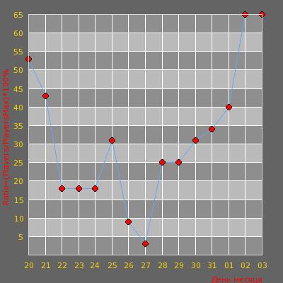 Статистика посещаемости сервера ВОЛГОГРАД 34RUS™