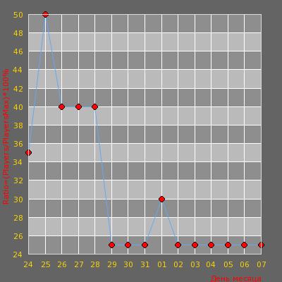 Статистика посещаемости сервера Армия и дедовщина! зимние карты