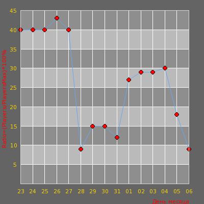 Статистика посещаемости сервера Public Server | xtcs.lt
