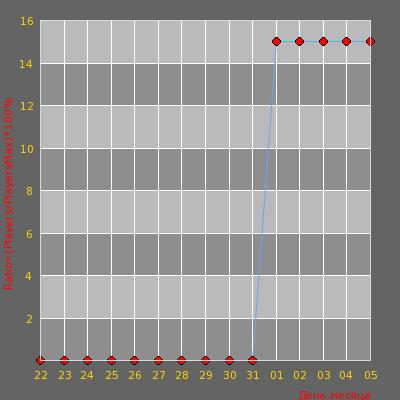 Статистика посещаемости сервера BY OMONAS CSDM-SentryGun Naujas/New IP:91.211.247.