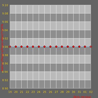 Статистика посещаемости сервера BY OMONAS Only/Dust2 Naujas/new IP 91.211.247.221: