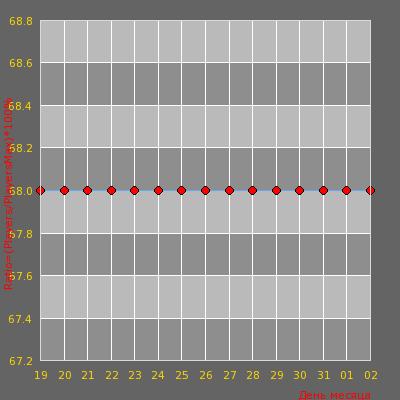 Статистика посещаемости сервера BY OMONAS Knife Mod Naujas/new IP:91.211.247.221:2