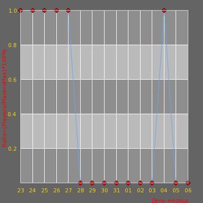 Статистика посещаемости сервера [Salex Server] Public ©