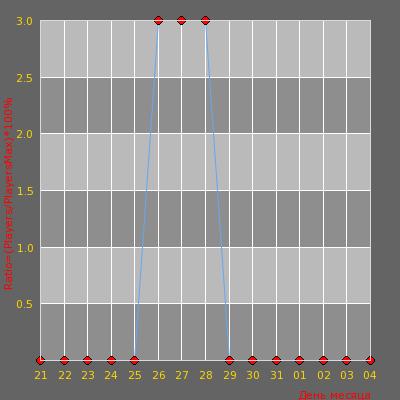 Статистика посещаемости сервера [Salex Server] War3Ft