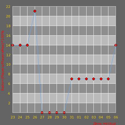 Статистика посещаемости сервера ~~|CS.LIFS.RU|~~ #2 (Classic)