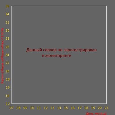 Статистика посещаемости сервера Realniy<O.P.G>18+ от MyArena.ru