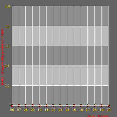Статистика посещаемости сервера INFINI | Ножевая зависимость