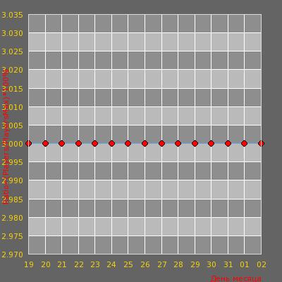 Статистика посещаемости сервера /// ALLIGATOR v34(GunGame map)