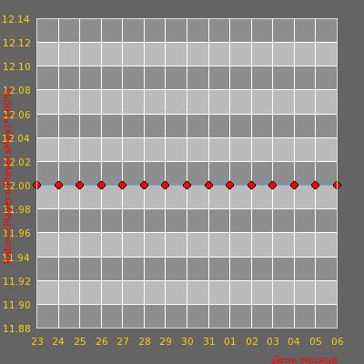 Статистика посещаемости сервера /// Morozilka 7+ v34 vk.com/morozilkaserver