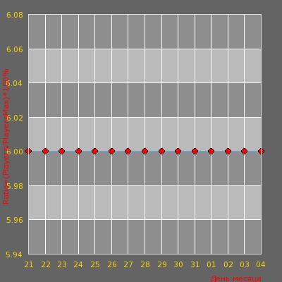Статистика посещаемости сервера [Salex Server] GunGame