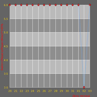 Статистика посещаемости сервера [Salex Server] Surf+csdm ©