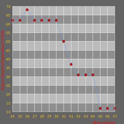 Статистика посещаемости сервера FreeDom Public
