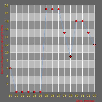 Статистика посещаемости сервера HNS Old Style [XP] | xtcs.lt