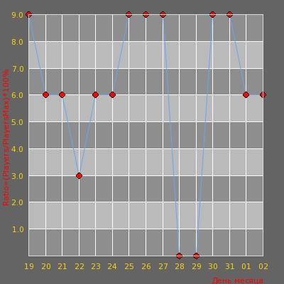 Статистика посещаемости сервера Knife Server | xtcs.lt