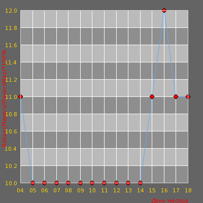 Статистика посещаемости сервера Ragnar.pro 18+  [Classic 1100 FPS]