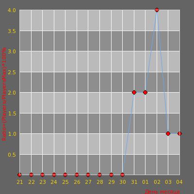 Статистика посещаемости сервера Public Server (+18)