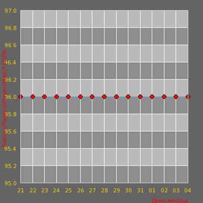 Статистика посещаемости сервера cs.game.ro / old school