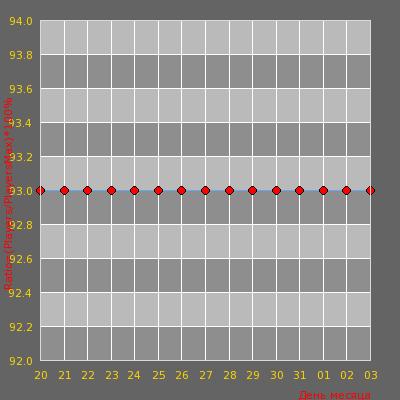Статистика посещаемости сервера cs.cs16.ro [ vip free ]