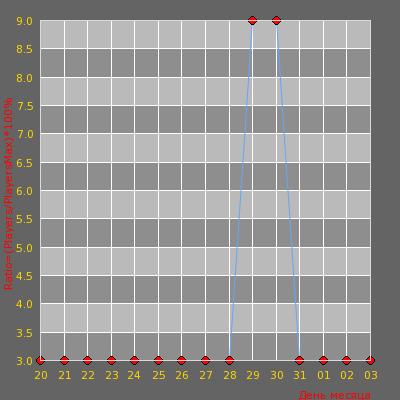 Статистика посещаемости сервера Смертельный Забег © | Халявный SHOP. [KNIFE][BHOP+