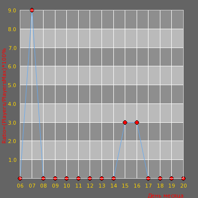 Статистика посещаемости сервера ZonaCS.ru | PUBLIC | Пацанская Культура18+