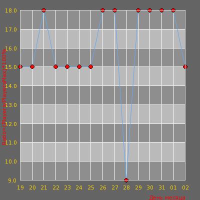 Статистика посещаемости сервера [ZonaCS.ru] Детки в клетке [14+]