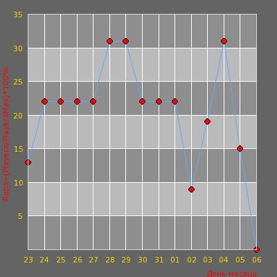 Статистика посещаемости сервера Днепр Паблик 18+  (+VIP)