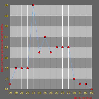 Статистика посещаемости сервера [Dust2 Only] CSULTRAGAMING.Info