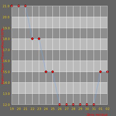 Статистика посещаемости сервера [v34]   ExTra DeathMatch™   [de_dust2]   18+