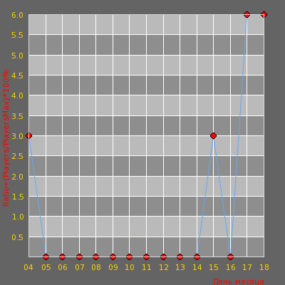 Статистика посещаемости сервера