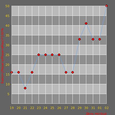 Статистика посещаемости сервера TuRkEsTan_bloody