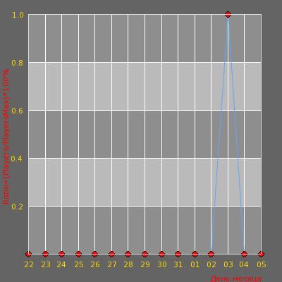 Статистика посещаемости сервера Mego56rus