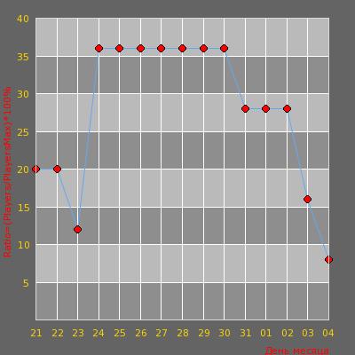 Статистика посещаемости сервера Extreme Public [ 18+ ]