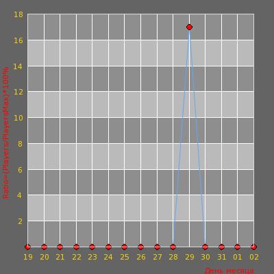 Статистика посещаемости сервера Relax serv 16+