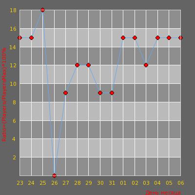 Статистика посещаемости сервера Омский паблик