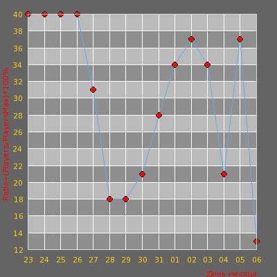 Статистика посещаемости сервера #FREE_SERVEROK [PUBLIC]