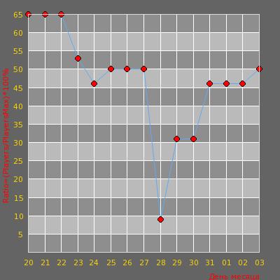 Статистика посещаемости сервера CS-GO mod 21+