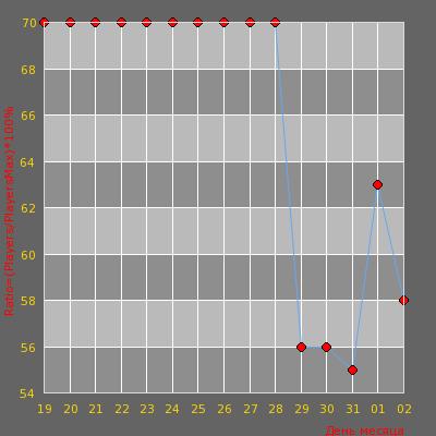 Статистика посещаемости сервера cs-War [war3ft 100lvl]