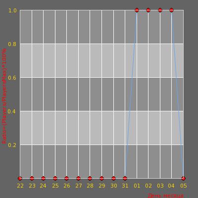 Статистика посещаемости сервера ДУШЕВНЫЙ ПАБЛИК 18+