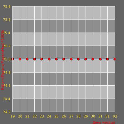 Статистика посещаемости сервера PANDORA