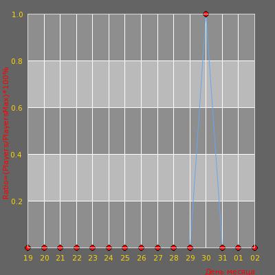 Статистика посещаемости сервера Cs-PLovdiV.InFo (Dust2 Only)