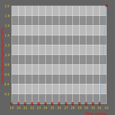 Статистика посещаемости сервера Ради Победы [ Jail ] (Free Hook)