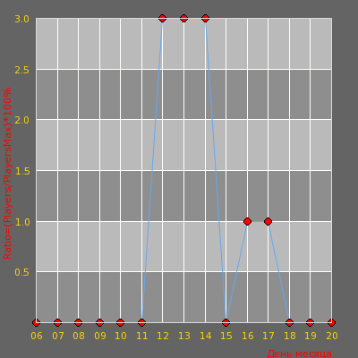 Статистика посещаемости сервера OSEGC.ML:27017 CSCZ Public #3