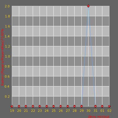 Статистика посещаемости сервера [v34] ADRENALIN [DeathMatch] [LR] 16+