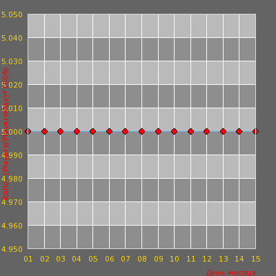 Статистика посещаемости сервера samarka22.ru #Only AWP Server